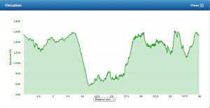 Almost 4,000 ft of elevation gain on this course.